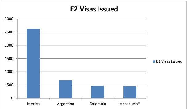 VERDIN Immigration Law - 2016 Top 4 Latin American E2 Visa Investor Countries-2