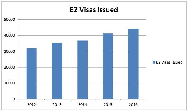 VERDIN Immigration Law - 2016 Top 4 Latin American E2 Visa Investor Countries